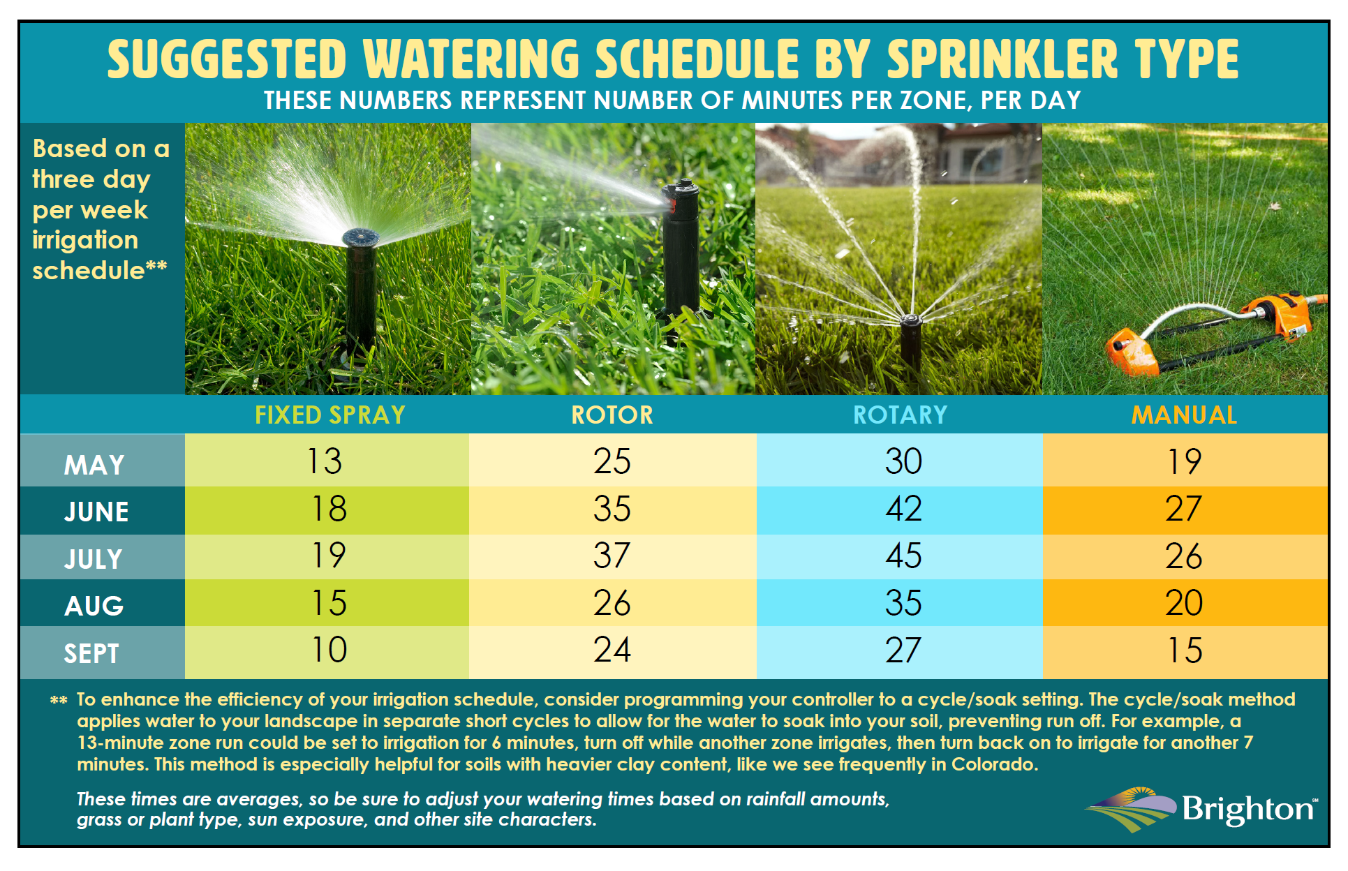 Suggested Irrigation Schedule 2018